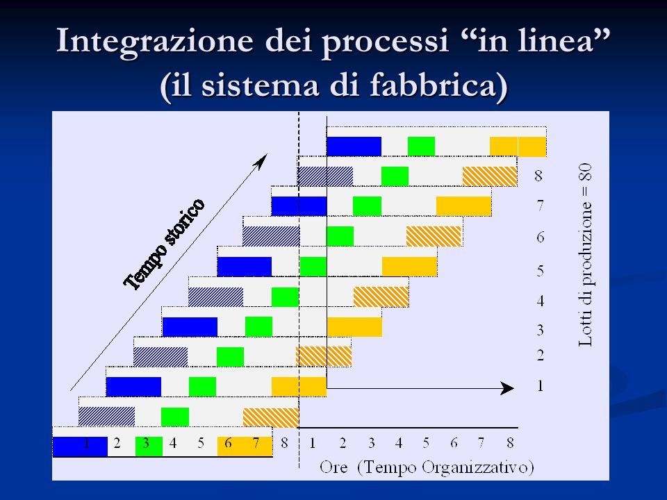 """Integrazione dei processi """"in linea"""" (il sistema di fabbrica)"""