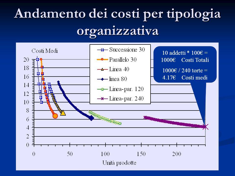 Andamento dei costi per tipologia organizzativa 10 addetti * 100€ = 1000€ Costi Totali 1000€ / 240 torte = 4.17€ Costi medi