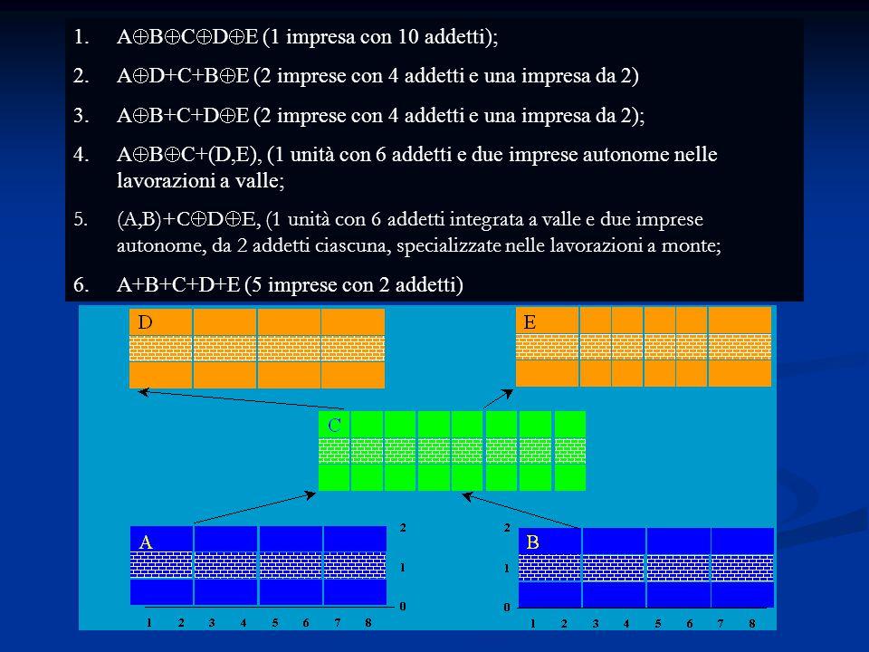 Modello linea-parallelo 1.A  B  C  D  E (1 impresa con 10 addetti); 2.A  D+C+B  E (2 imprese con 4 addetti e una impresa da 2) 3.A  B+C+D  E (