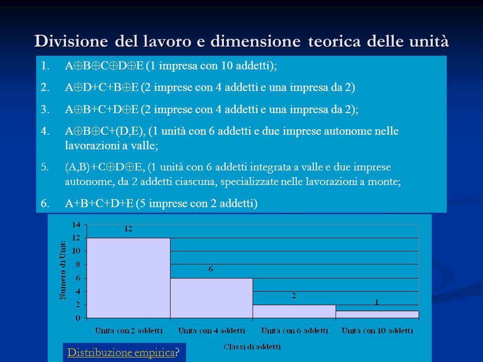Divisione del lavoro e dimensione teorica delle unità 1.A  B  C  D  E (1 impresa con 10 addetti); 2.A  D+C+B  E (2 imprese con 4 addetti e una i