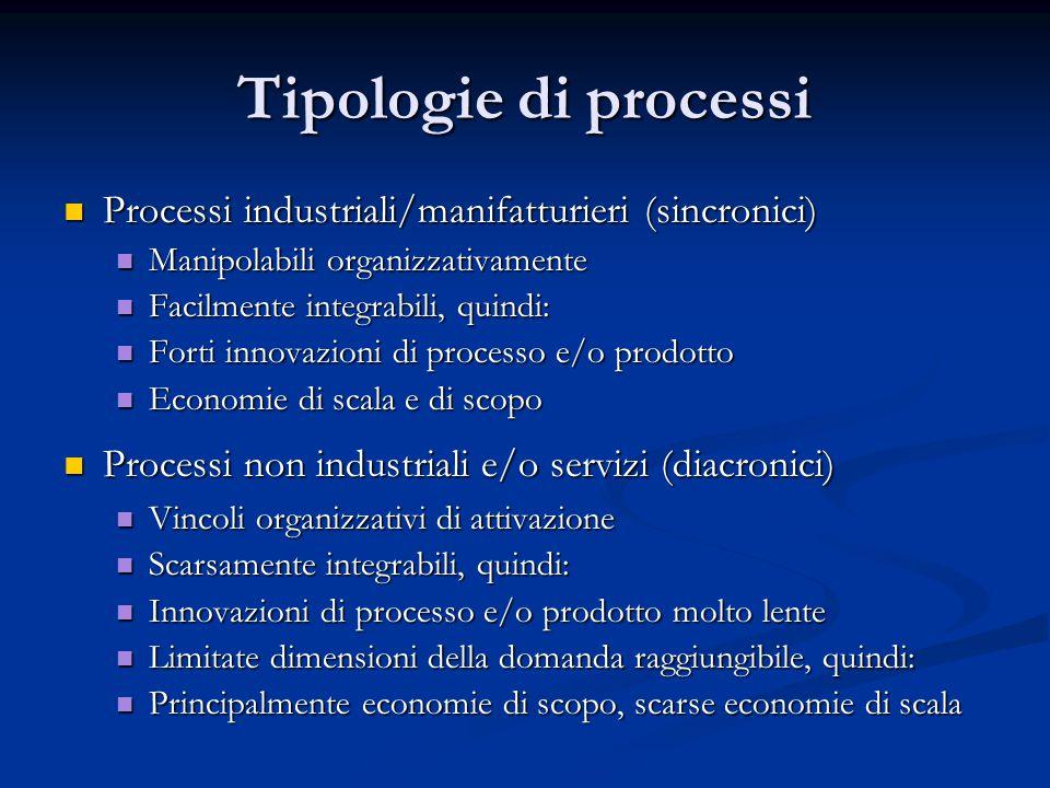 Tipologie di processi Processi industriali/manifatturieri (sincronici) Processi industriali/manifatturieri (sincronici) Manipolabili organizzativament