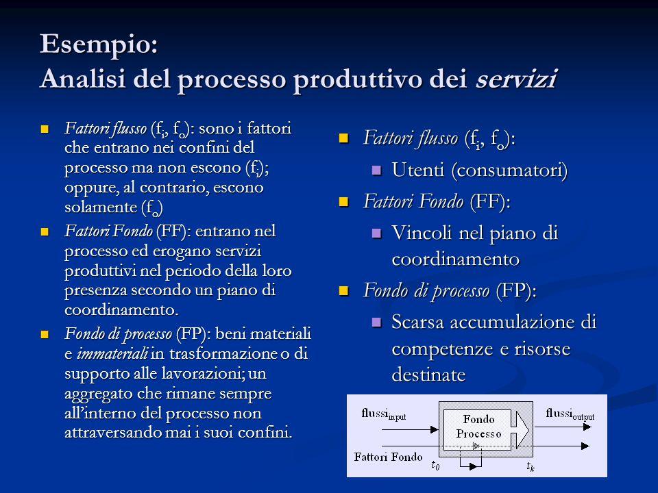 Esempio: Analisi del processo produttivo dei servizi Fattori flusso (f i, f o ): sono i fattori che entrano nei confini del processo ma non escono (f