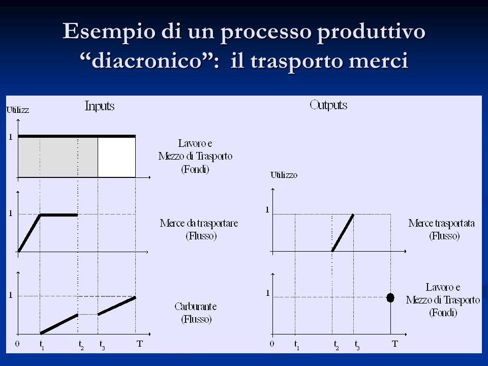 """Esempio di un processo produttivo """"diacronico"""": il trasporto merci"""