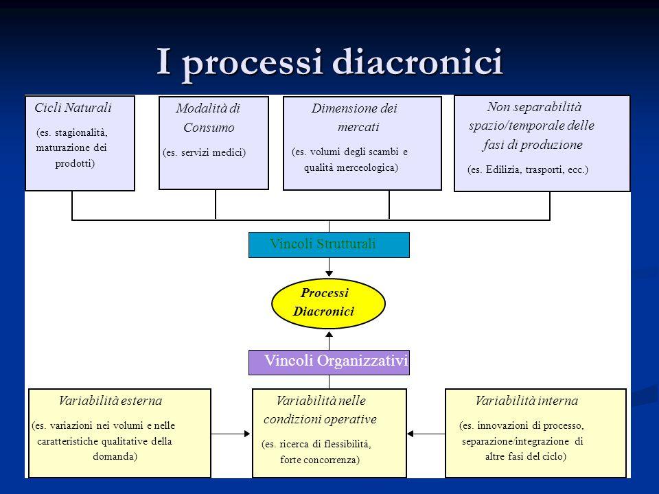 I processi diacronici Processi Diacronici Variabilità nelle condizioni operative (es. ricerca di flessibilità, forte concorrenza) Variabilità interna
