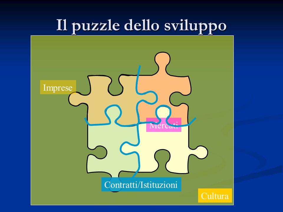 Il puzzle dello sviluppo Mercati Cultura Contratti/Istituzioni Imprese
