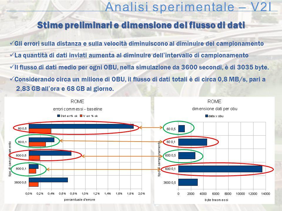 Analisi sperimentale – V2I Stime preliminari e dimensione del flusso di dati Gli errori sulla distanza e sulla velocità diminuiscono al diminuire del