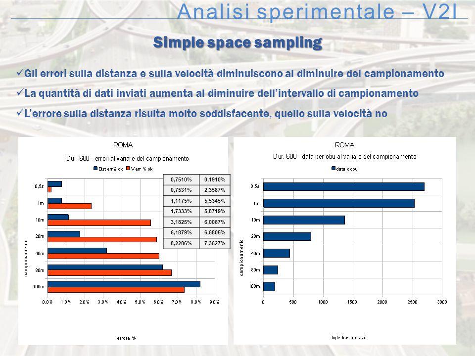 Analisi sperimentale – V2I Simple space sampling Gli errori sulla distanza e sulla velocità diminuiscono al diminuire del campionamento La quantità di