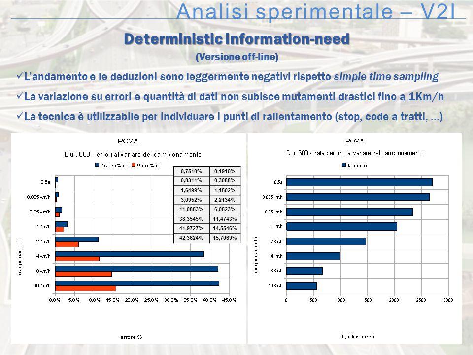 Analisi sperimentale – V2I Deterministic information-need (Versione off-line) L'andamento e le deduzioni sono leggermente negativi rispetto simple tim