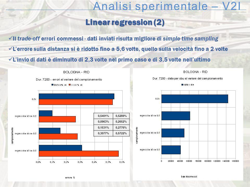 Analisi sperimentale – V2I Linear regression (2) Il trade-off errori commessi - dati inviati risulta migliore di simple time sampling L'errore sulla d