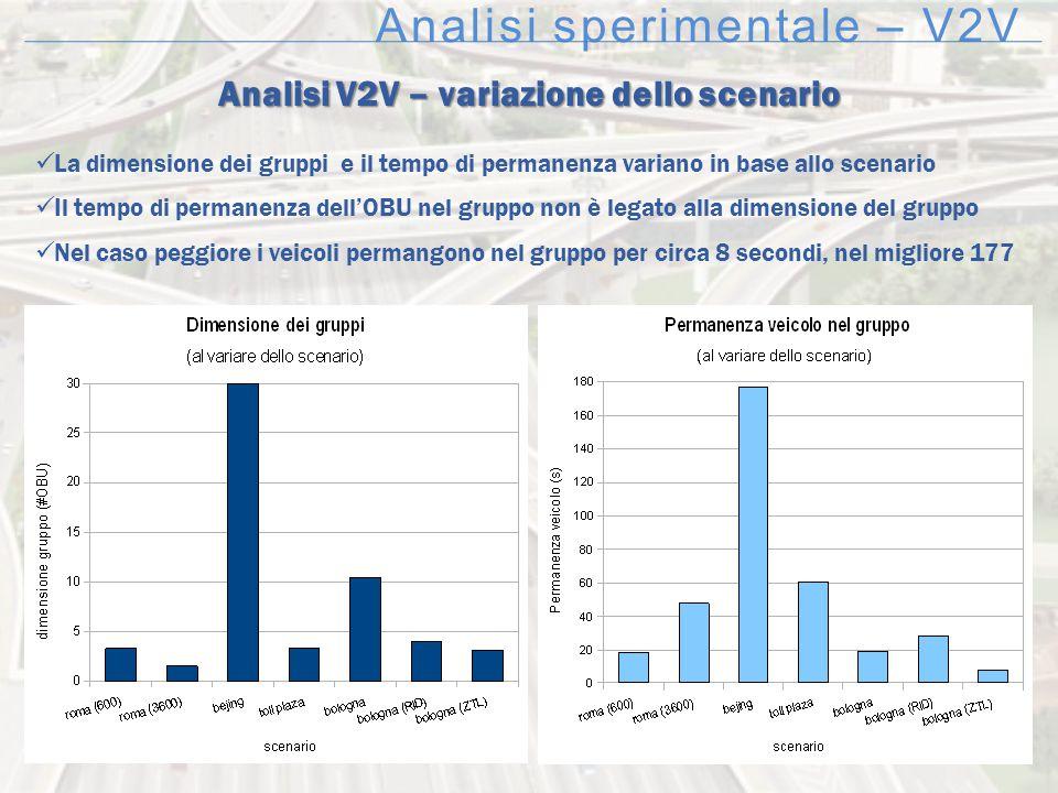 Analisi sperimentale – V2V Analisi V2V – variazione dello scenario La dimensione dei gruppi e il tempo di permanenza variano in base allo scenario Il