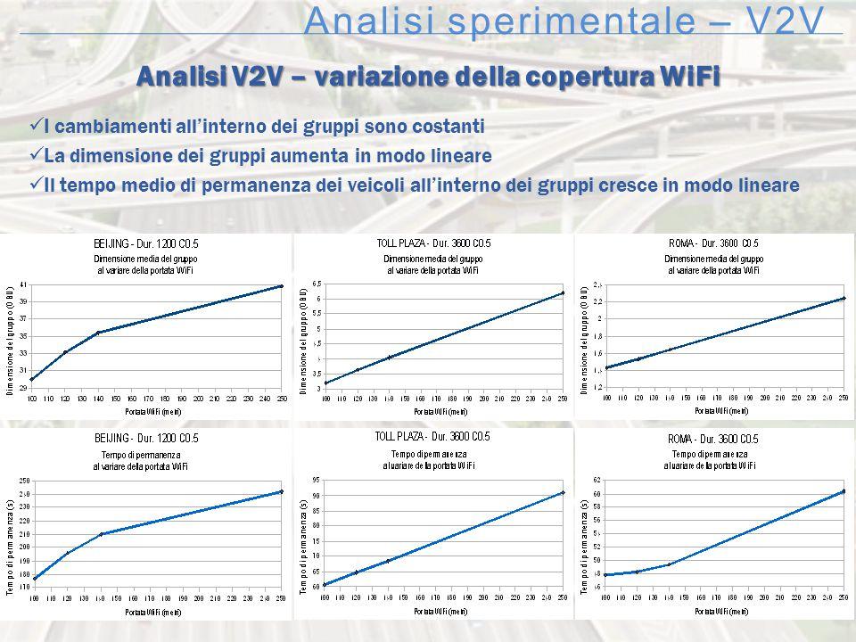 Analisi sperimentale – V2V Analisi V2V – variazione della copertura WiFi I cambiamenti all'interno dei gruppi sono costanti La dimensione dei gruppi a