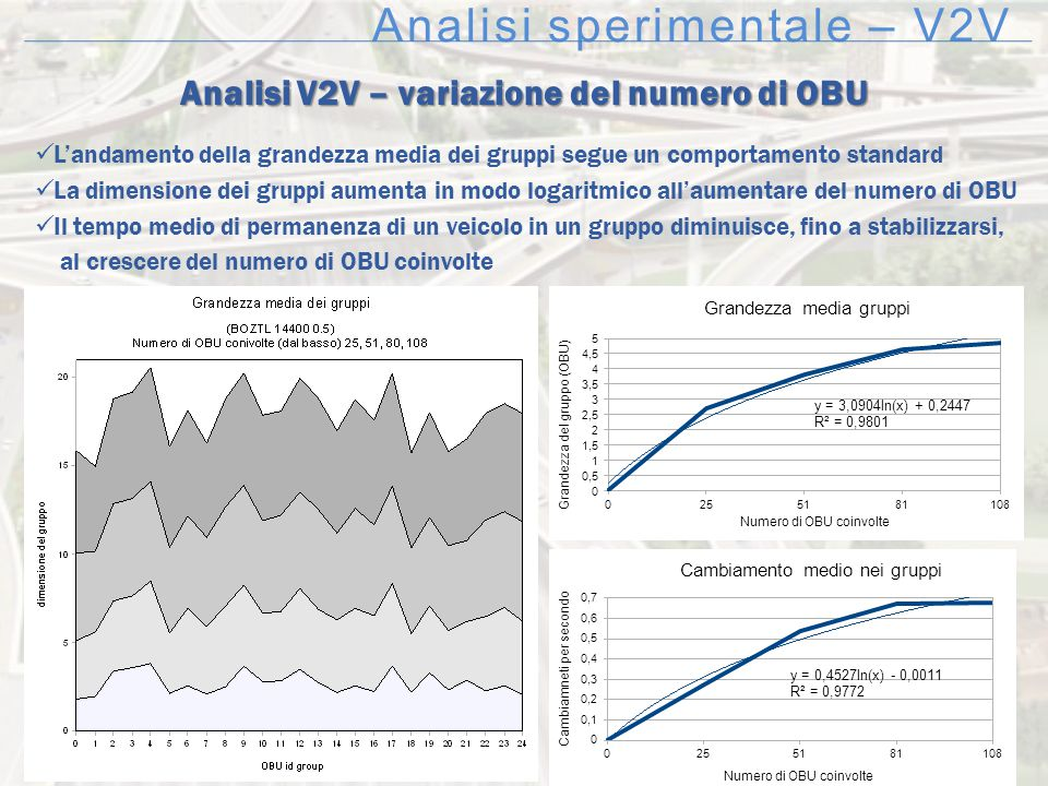 Analisi sperimentale – V2V Analisi V2V – variazione del numero di OBU L'andamento della grandezza media dei gruppi segue un comportamento standard La
