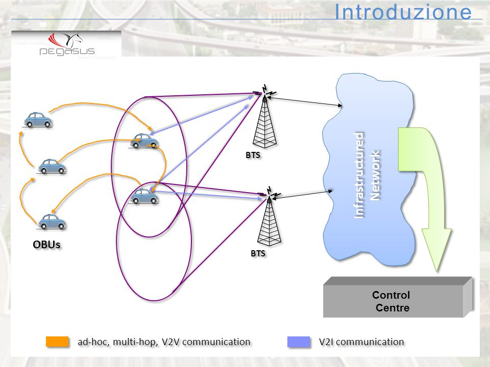 Introduzione ad-hoc, multi-hop, V2V communication V2I communication