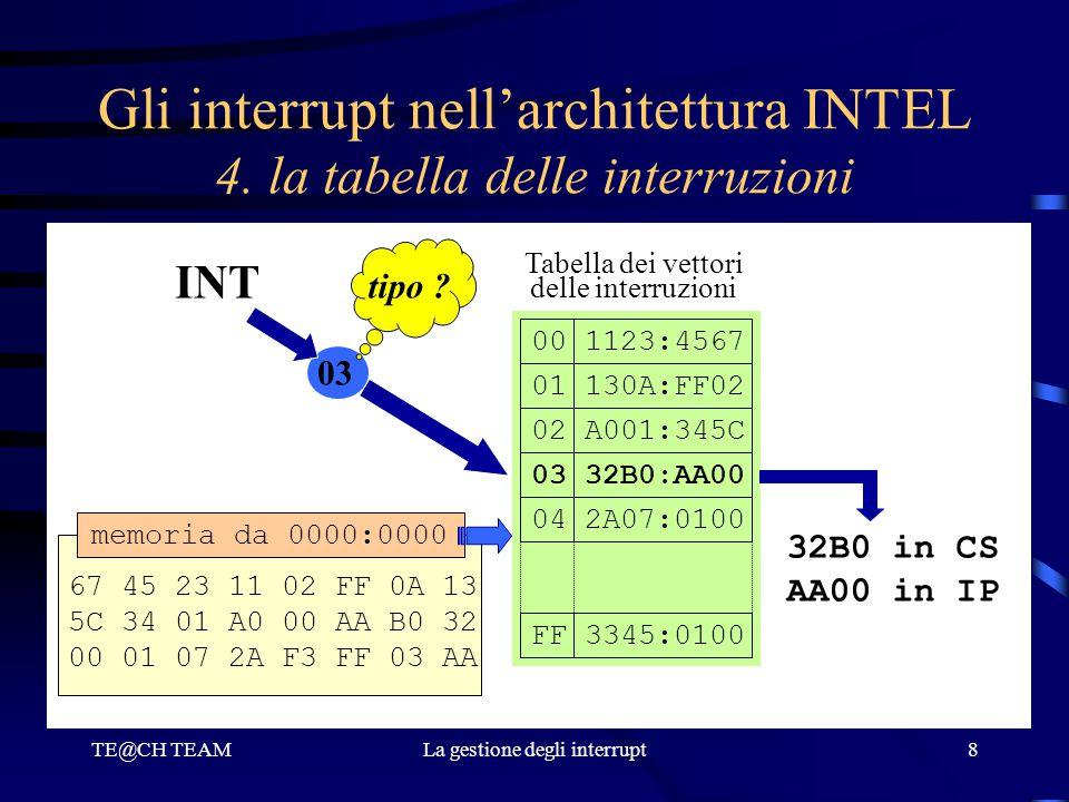 TE@CH TEAMLa gestione degli interrupt8 Gli interrupt nell'architettura INTEL 4. la tabella delle interruzioni INT 03 tipo ? 001123:4567 01130A:FF02 02