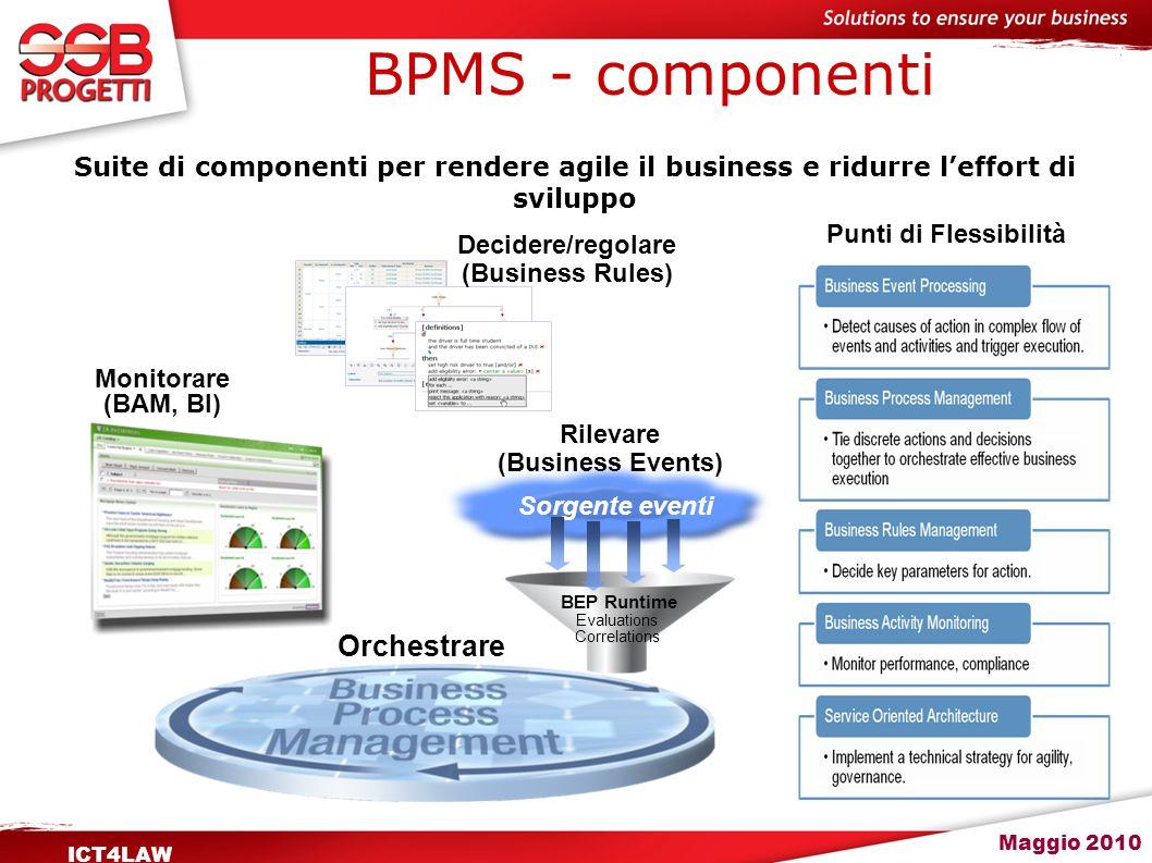 Maggio 2010 ICT4LAW Il Business Process Management System (BPMS) è la suite che include i moduli funzionali, tecnologici e le infrastrutture a supporto, integrati in uno specifico ambiente, fornendo tutte le funzionalità della tecnologia BPM.