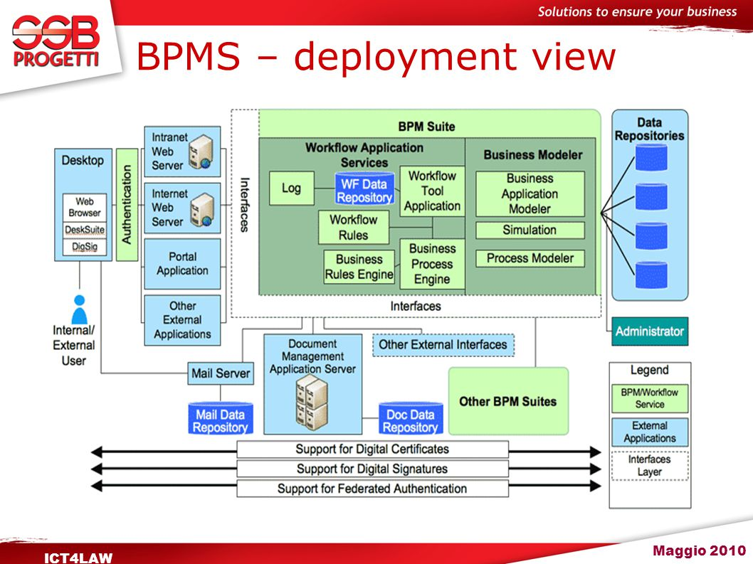 Maggio 2010 ICT4LAW BPMS – deployment view