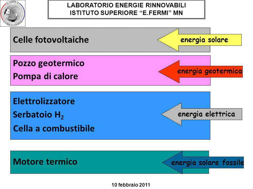 Celle fotovoltaiche Motore termico Pozzo geotermico Pompa di calore Elettrolizzatore Serbatoio H 2 LABORATORIO ENERGIE RINNOVABILI ISTITUTO SUPERIORE