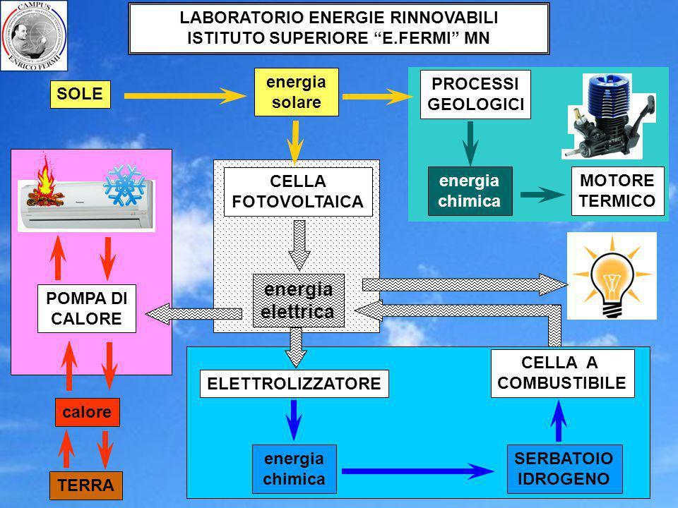 """energia solare calore SOLE TERRA LABORATORIO ENERGIE RINNOVABILI ISTITUTO SUPERIORE """"E.FERMI"""" MN energia elettrica CELLA FOTOVOLTAICA calore SOLE TERR"""