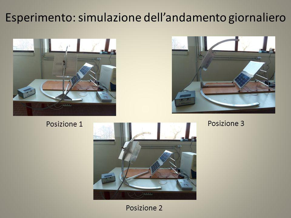Esperimento: simulazione dell'andamento giornaliero Posizione 1 Posizione 3 Posizione 2