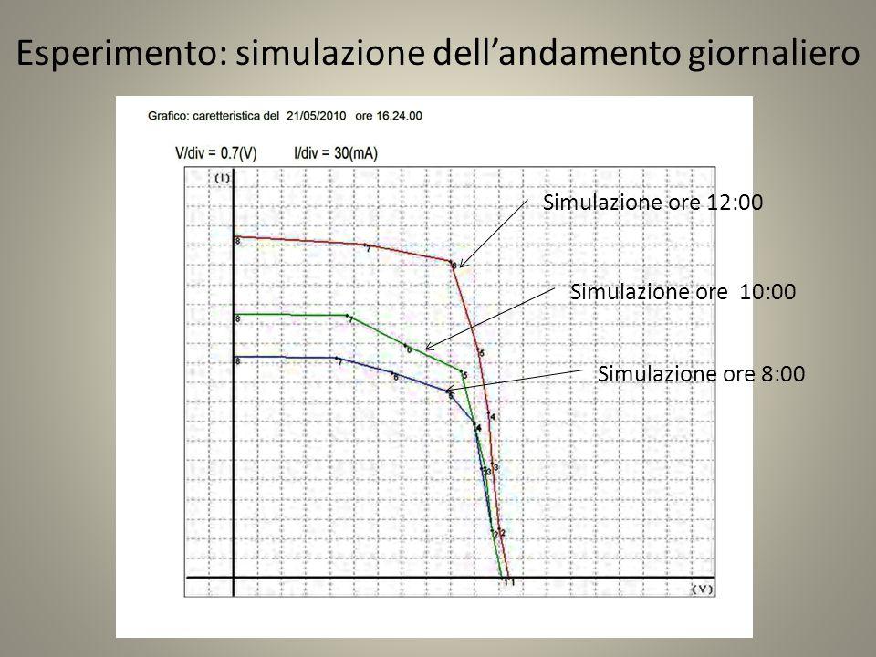 Esperimento: simulazione dell'andamento giornaliero Simulazione ore 10:00 Simulazione ore 8:00 Simulazione ore 12:00