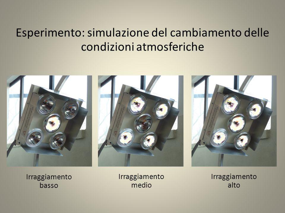 Esperimento: simulazione del cambiamento delle condizioni atmosferiche Irraggiamento basso Irraggiamento medio Irraggiamento alto