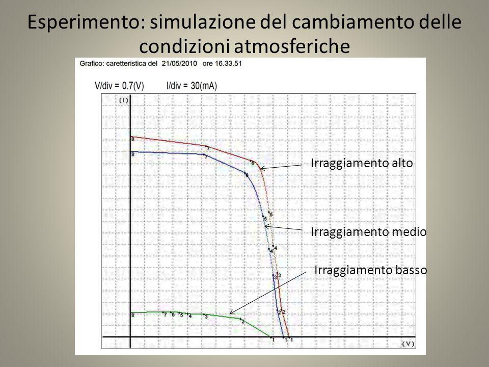 Esperimento: simulazione del cambiamento delle condizioni atmosferiche Irraggiamento alto Irraggiamento medio Irraggiamento basso