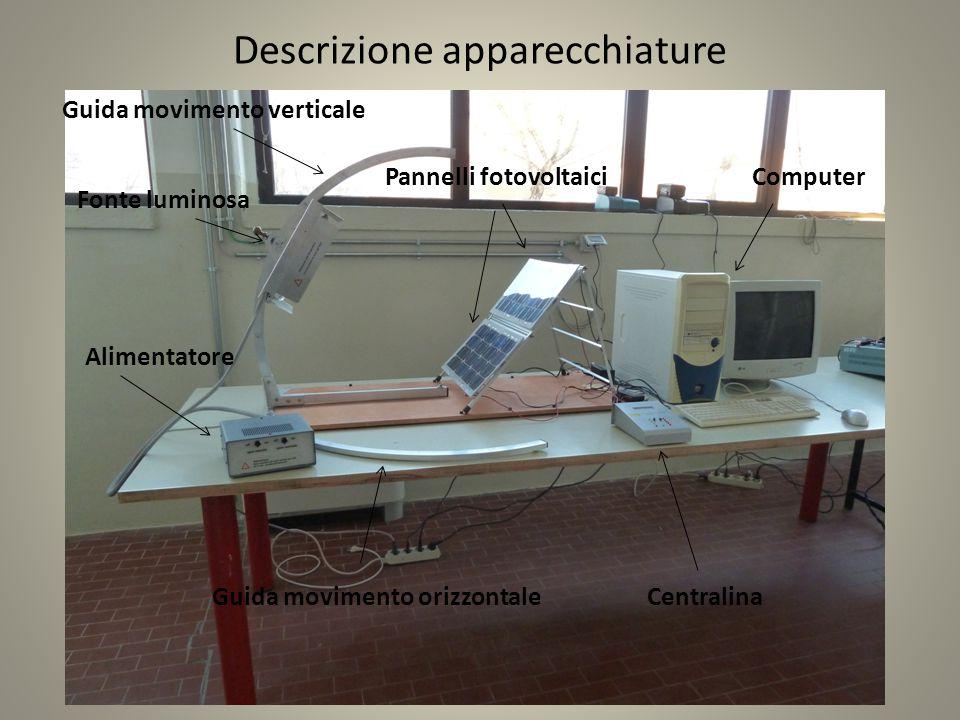Descrizione apparecchiature Guida movimento orizzontaleCentralina ComputerPannelli fotovoltaici Guida movimento verticale Alimentatore Fonte luminosa