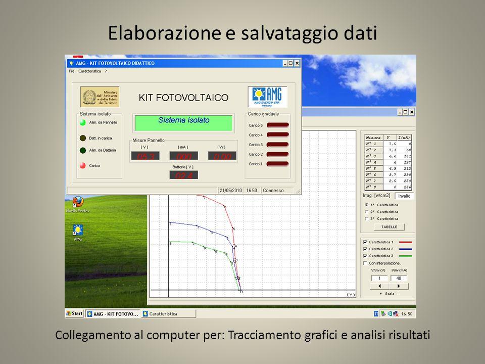 Elaborazione e salvataggio dati Collegamento al computer per: Tracciamento grafici e analisi risultati