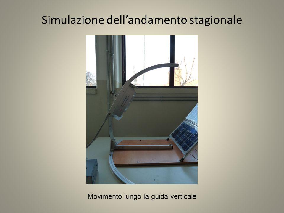 Simulazione dell'andamento stagionale Movimento lungo la guida verticale
