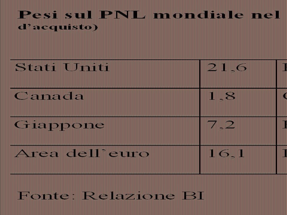 GLOBALIZZAZIONE la circolazione delle merci Sergio Zangirolami marzo/aprile 2004