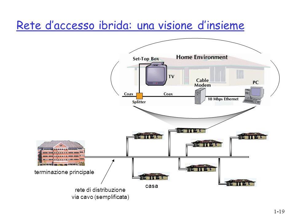 1-19 Rete d'accesso ibrida: una visione d'insieme casa terminazione principale rete di distribuzione via cavo (semplificata)