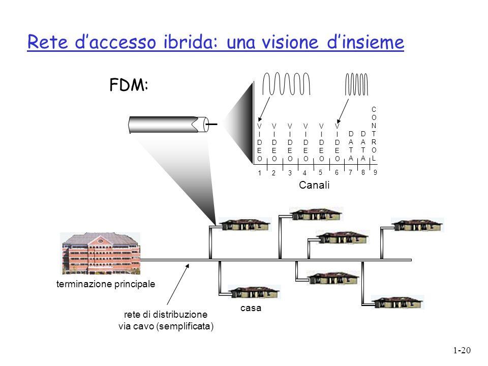 1-20 Rete d'accesso ibrida: una visione d'insieme casa terminazione principale rete di distribuzione via cavo (semplificata) Canali VIDEOVIDEO VIDEOV