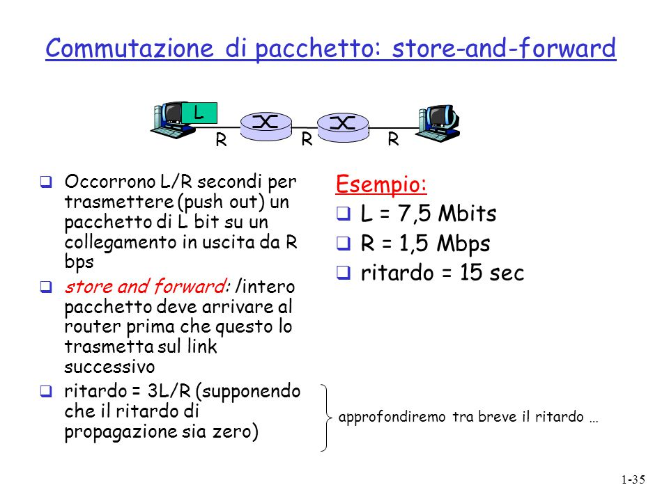 1-35 Commutazione di pacchetto: store-and-forward  Occorrono L/R secondi per trasmettere (push out) un pacchetto di L bit su un collegamento in uscit