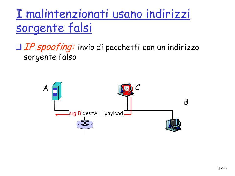 1-70 I malintenzionati usano indirizzi sorgente falsi  IP spoofing: invio di pacchetti con un indirizzo sorgente falso A B C srg:B dest:A payload
