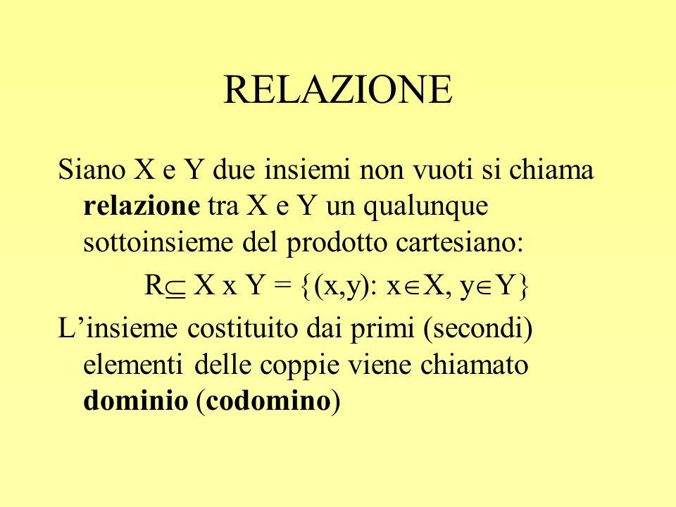 RELAZIONE Siano X e Y due insiemi non vuoti si chiama relazione tra X e Y un qualunque sottoinsieme del prodotto cartesiano: R  X x Y =  (x,y): x 