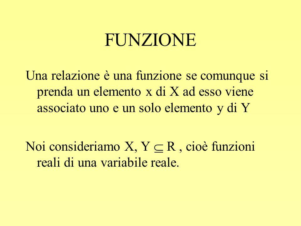 FUNZIONE Una relazione è una funzione se comunque si prenda un elemento x di X ad esso viene associato uno e un solo elemento y di Y Noi consideriamo