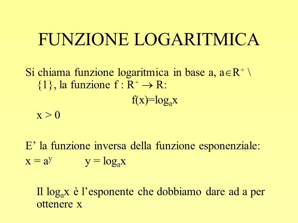 FUNZIONE LOGARITMICA Si chiama funzione logaritmica in base a, a  R + \ {1}, la funzione f : R +  R: f(x)=log a x x > 0 E' la funzione inversa della