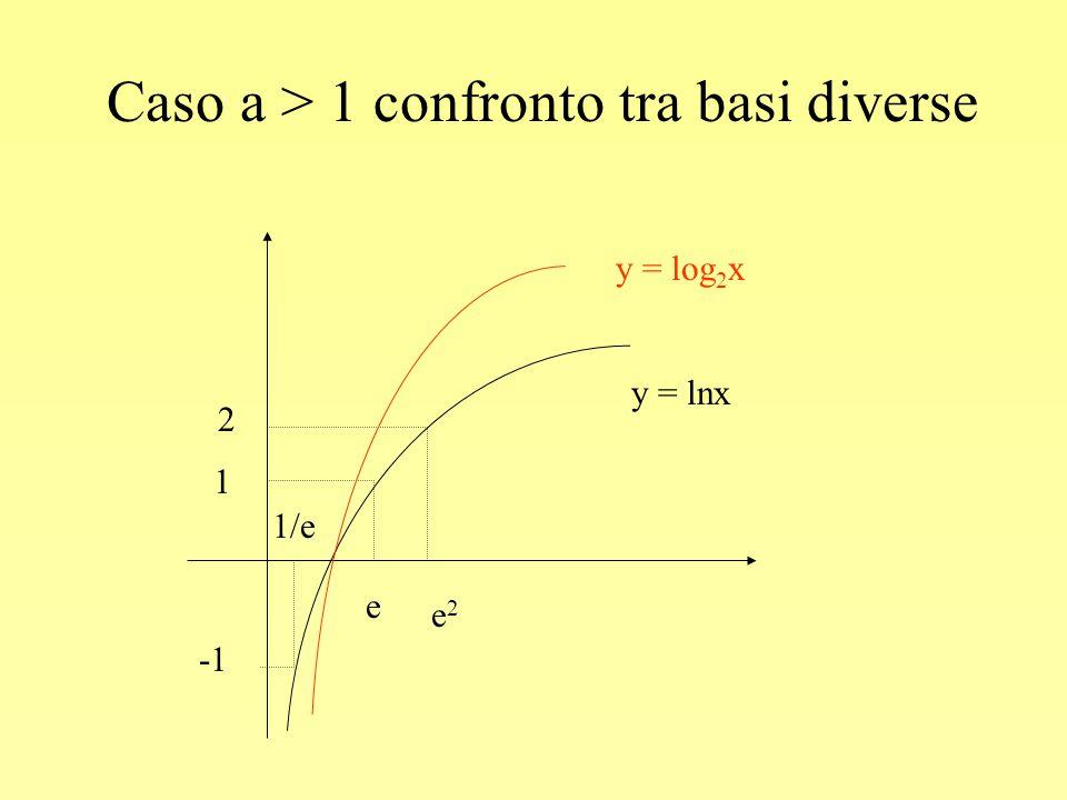 Caso a > 1 confronto tra basi diverse 1 2 1/e e e2e2 y = log 2 x y = lnx
