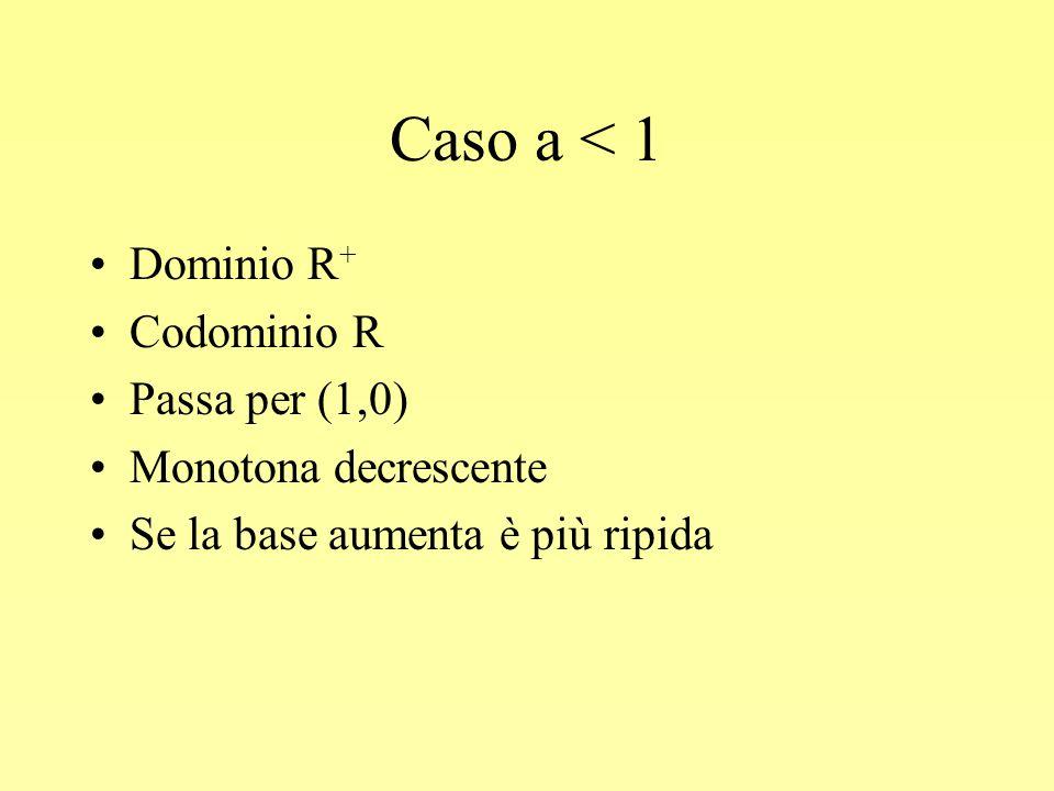 Caso a < 1 Dominio R + Codominio R Passa per (1,0) Monotona decrescente Se la base aumenta è più ripida