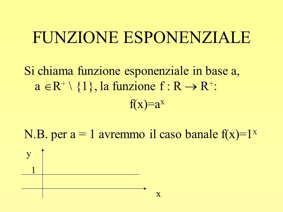 FUNZIONE ESPONENZIALE Si chiama funzione esponenziale in base a, a  R + \ {1}, la funzione f : R  R + : f(x)=a x N.B. per a = 1 avremmo il caso bana