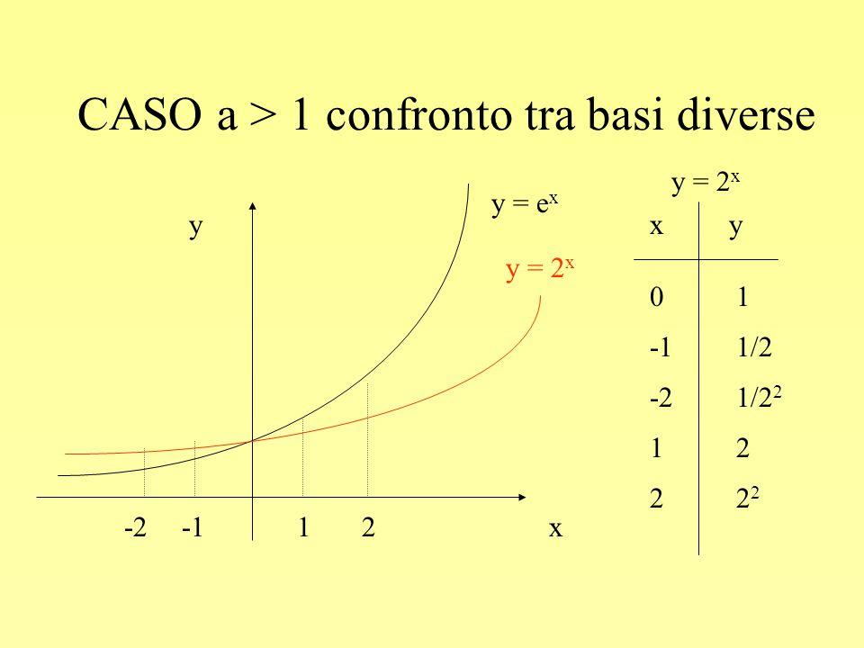 CASO a > 1 confronto tra basi diverse y x-212 y = e x y = 2 x xy -11/2 1212 0101 -21/2 2 222222 y = 2 x
