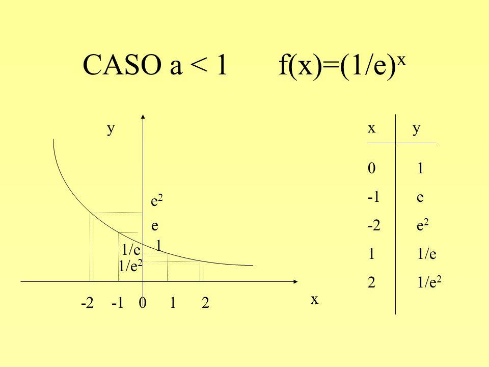 CASO a < 1 f(x)=(1/e) x y x -1e 11/e 0101 -2e 2 21/e 2 xy -2 e2e2 e 0 1 1 1/e 2 1/e 2