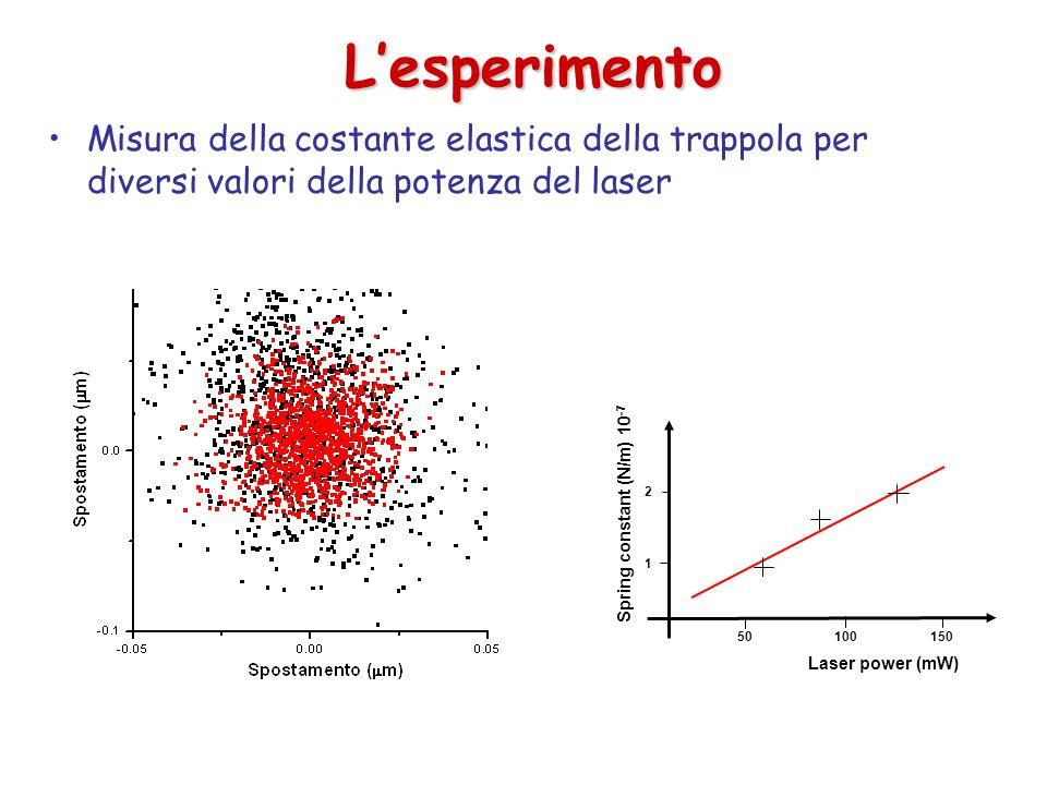 L'esperimento Misura della costante elastica della trappola per diversi valori della potenza del laser Laser power (mW) Spring constant (N/m) 10 -7 50100150 1 2