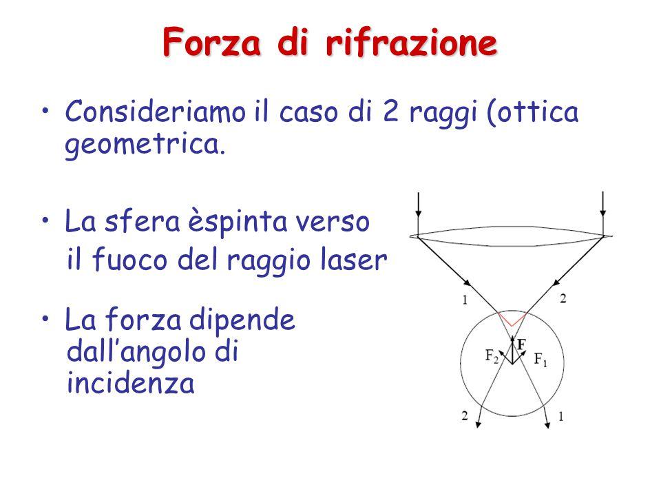 Forza di rifrazione Consideriamo il caso di 2 raggi (ottica geometrica.