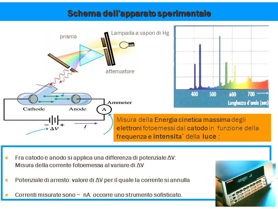 Lampada a vapori di Hg prisma Schema dell'apparato sperimentale  Fra catodo e anodo si applica una differenza di potenziale ΔV: Misura della corrente