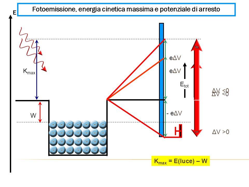 W - eΔV eΔV K max ΔV >0 Fotoemissione, energia cinetica massima e potenziale di arresto K max = E(luce) – W ΔV <0 E E tot