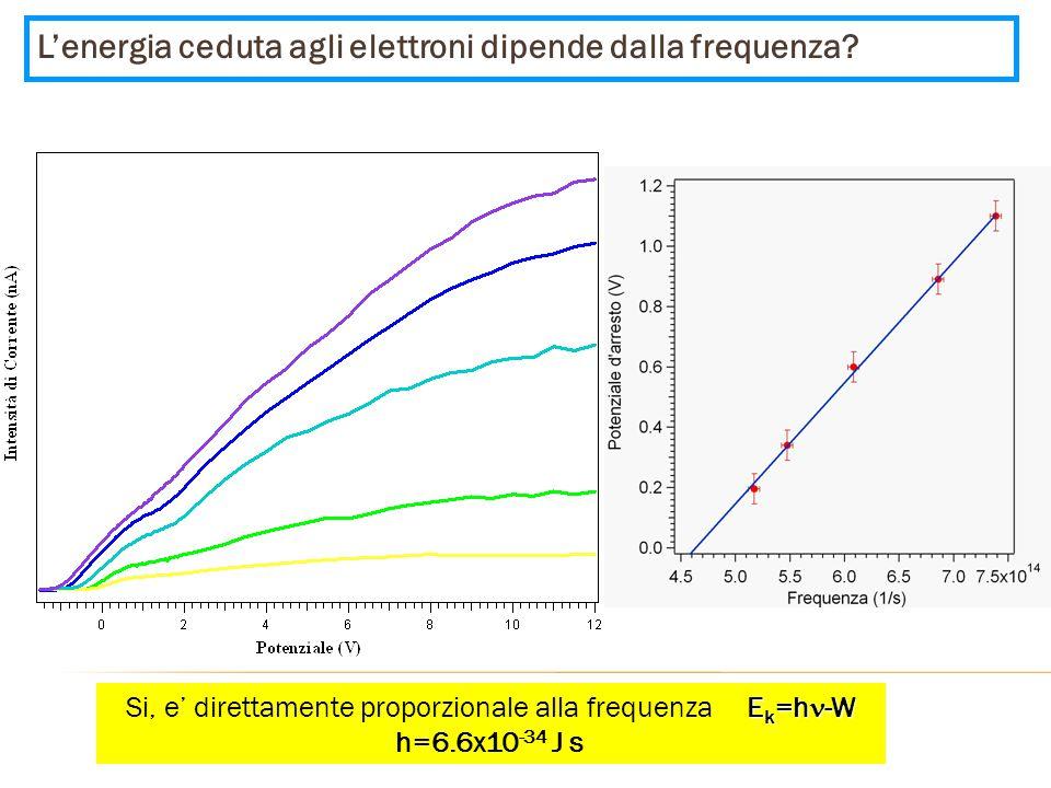 L'energia ceduta agli elettroni dipende dalla frequenza? E k =h -W Si, e' direttamente proporzionale alla frequenza E k =h -W h=6.6x10 -34 J s