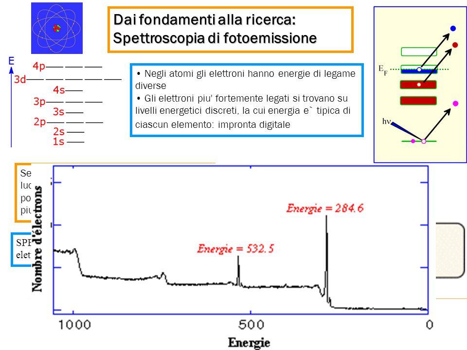 Se illuminiamo un campione con luce di energia opportuna (raggi X), possiamo fotoemettere anche gli elettroni piu' legati. Negli atomi gli elettroni h