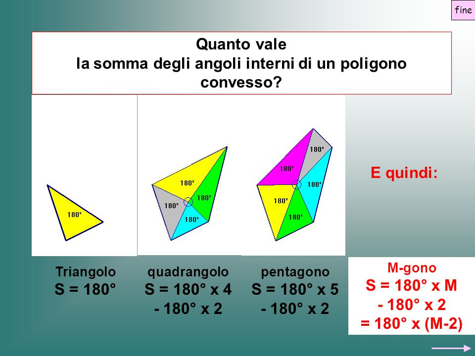 Quanto vale la somma degli angoli interni di un poligono convesso? Triangolo S = 180° quadrangolo S = 180° x 4 - 180° x 2 pentagono S = 180° x 5 - 180