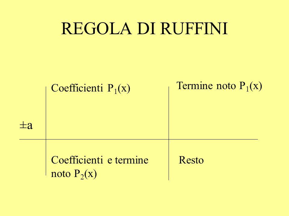 REGOLA DI RUFFINI Coefficienti P 1 (x) ±a±a Coefficienti e termine noto P 2 (x) Termine noto P 1 (x) Resto